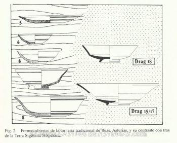 Lámina comparativa entre las piezas torneadas en madera y algunas producciones de terra sigillata. Fuente: de Blas, 1995: 177.