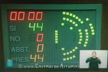 La Junta General del Principado de Asturias aprueba por unanimidad el respaldo al Gobierno de Asturias en su responsabilidad en el Chao Samartín